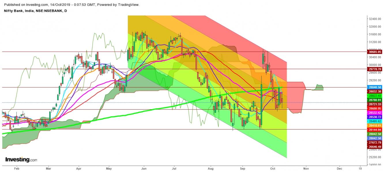 बैंक निफ्टी - दैनिक चार्ट