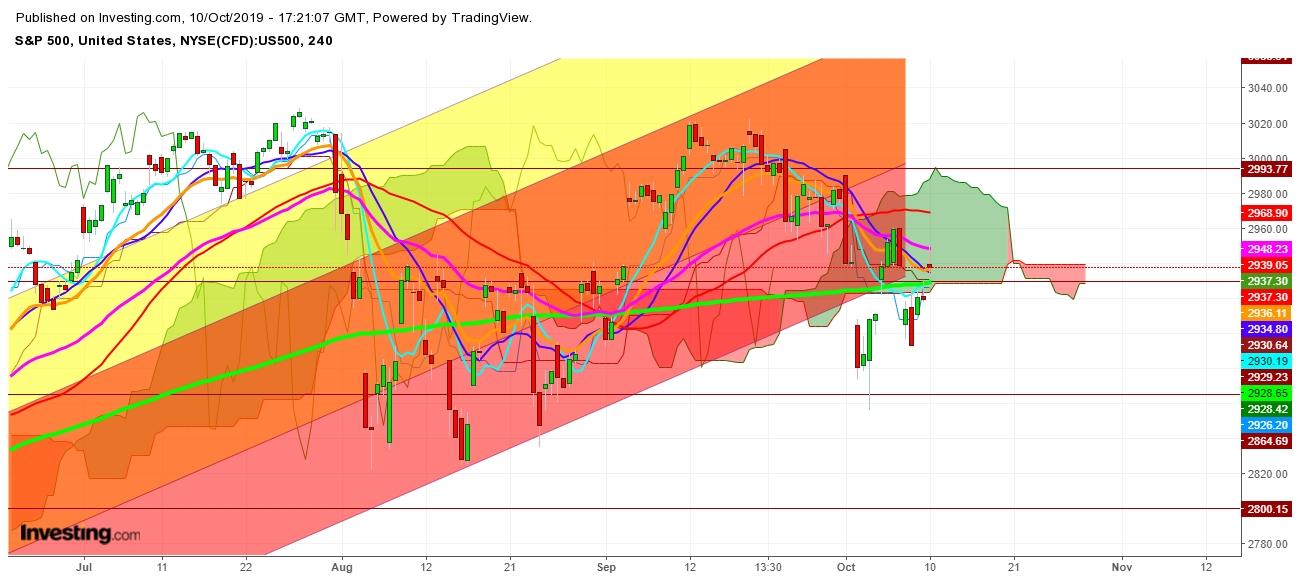 एस एंड पी 500 - 4 घंटे का चार्ट