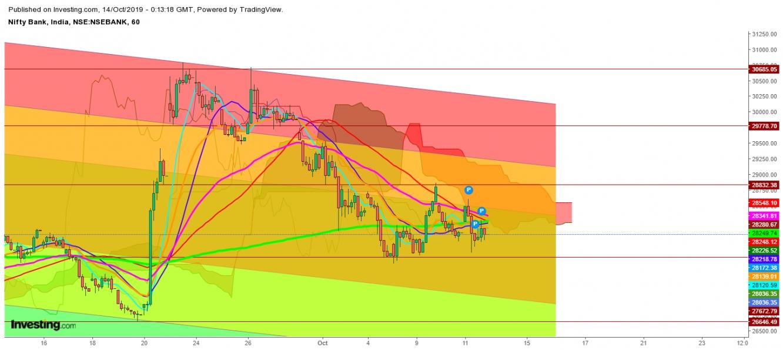बैंक निफ्टी - 1 घंटे का चार्ट