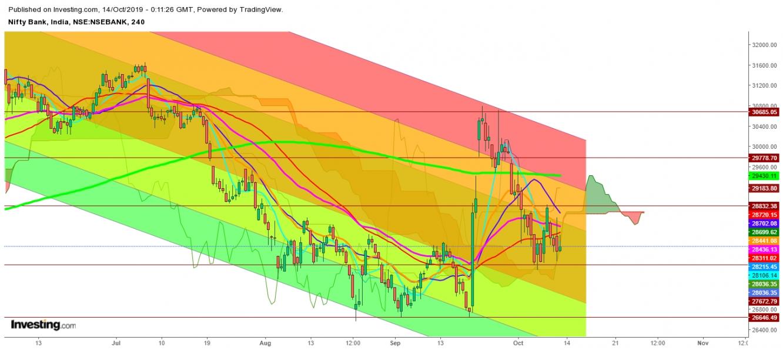 बैंक निफ्टी - 4 घंटे का चार्ट