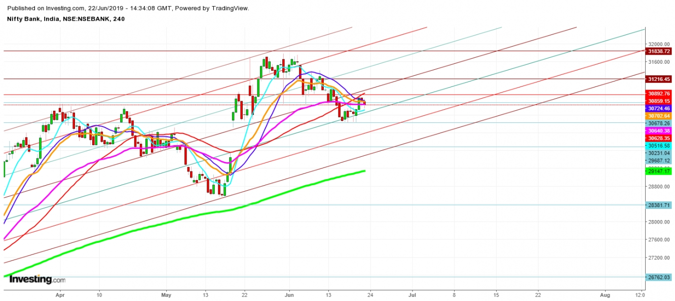 Bank Nifty - 4 Hr. Chart