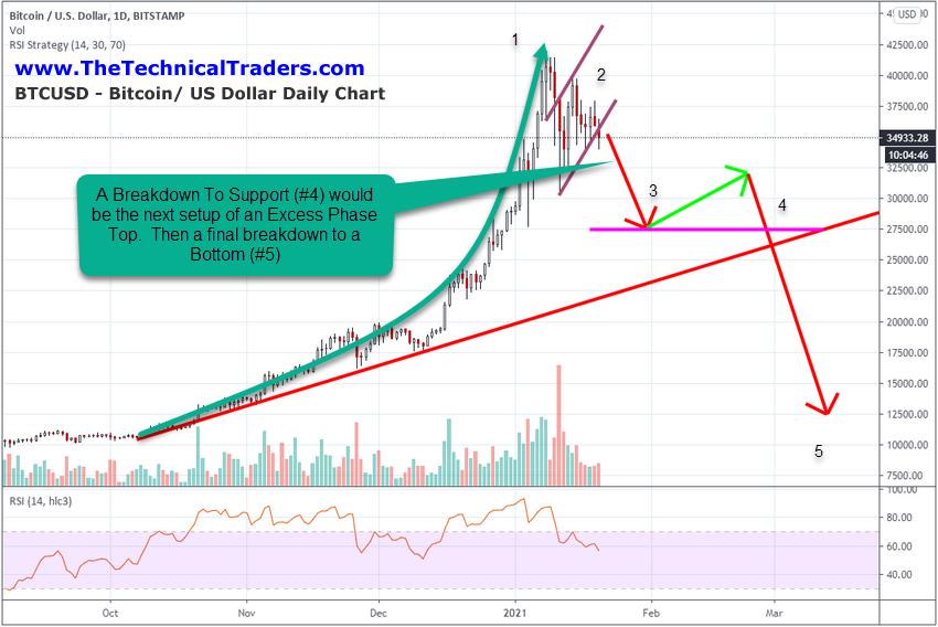 BTC/USD  दैनिक चार्ट