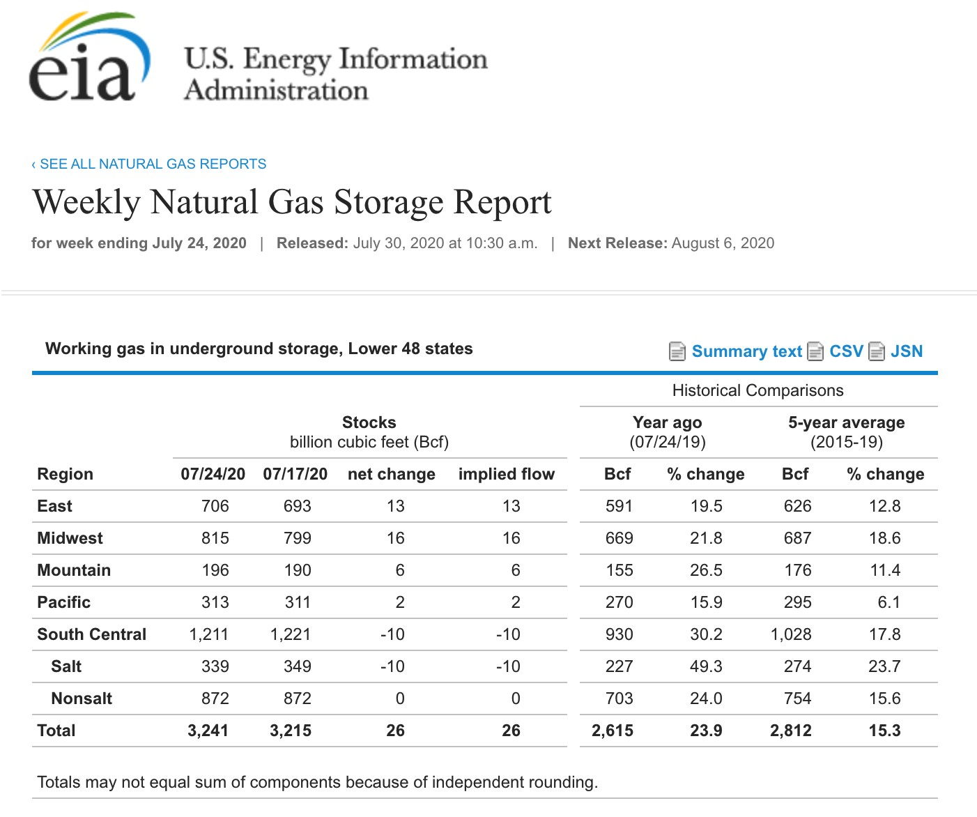 साप्ताहिक प्राकृतिक गैस भंडारण रिपोर्ट