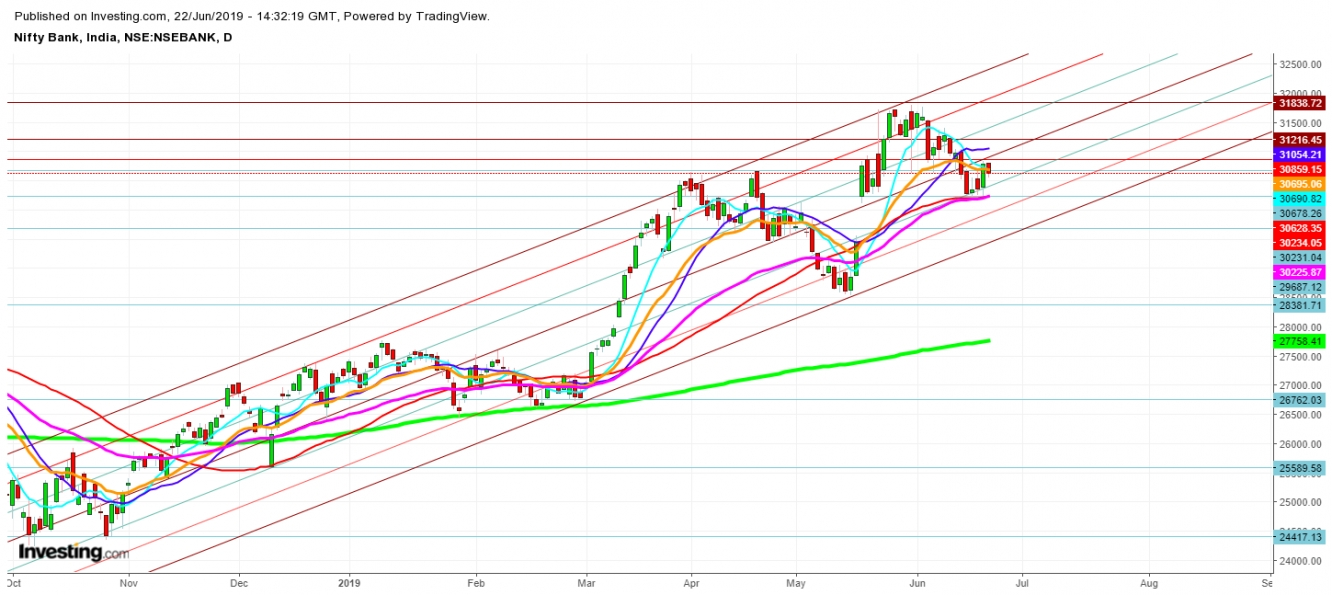 Bank Nifty - Daily Chart